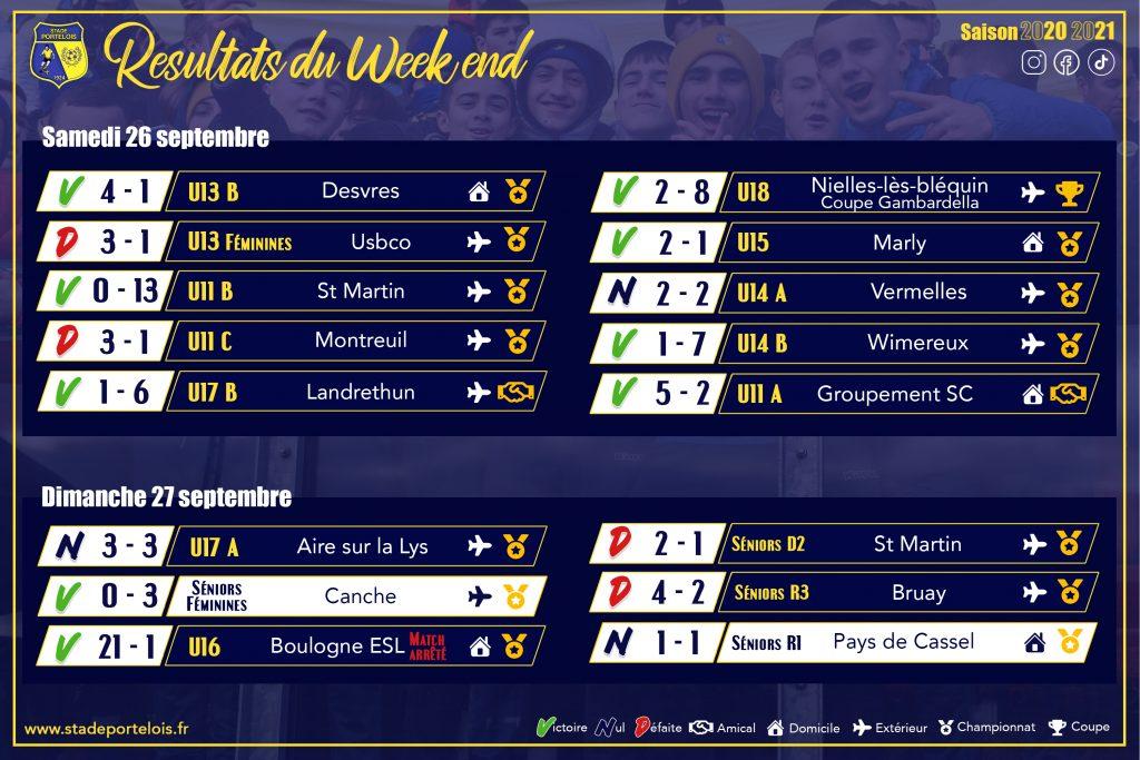Résultats Stade Portelois 27 Septembre