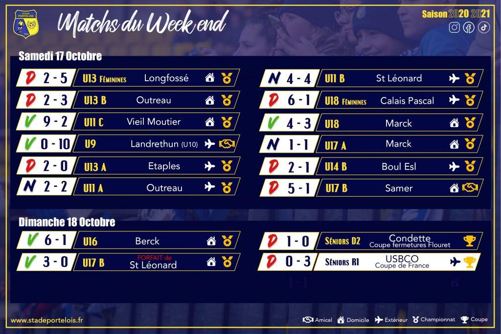 Résultats 17 et 18 Octobre football